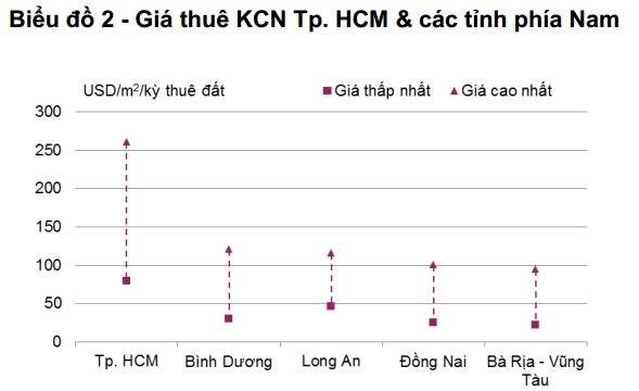 Nguồn: Nghiên cứu Savills Việt Nam
