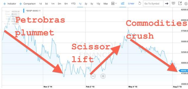 Diễn biến của cổ phiếu Petrobas trong thời gian vừa qua. Cổ phiếu này vừa hồi phục đã nhanh chóng lao dốc trở lại vì những diễn biến tồi tệ của thị trường hàng hóa và giờ là vì đồng nhân dân tệ