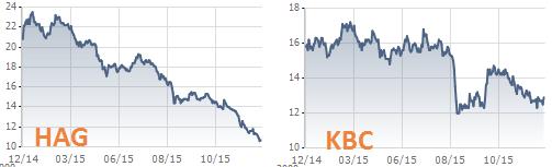 Biến động giá cổ phiếu HAGL và Kinh Bắc trong 1 năm