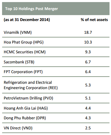 10 cổ phiếu lớn nhất trong danh mục của PXP VEEF sau sáp nhập