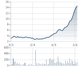 Cổ phiếu SHN tăng gấp 4 trong vòng 3 tháng