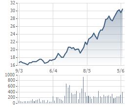 HHS tăng giá mạnh trong 2 tháng gần đây