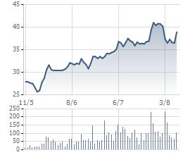 Cổ phiếu TCM tăng mạnh trong thời gian gần đây