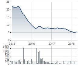 Cổ phiếu JVC lao dốc trong 3 tháng qua