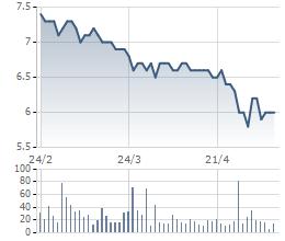 Diễn biến giá cổ phiếu TLH trong 3 tháng qua