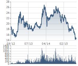 Giá cổ phiếu HAG đang ở mức thấp nhất trong vòng 3 năm