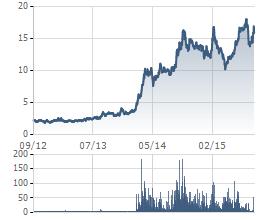 MHC là 1 trong những cổ phiếu tăng mạnh nhất năm 2014