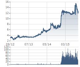 Biến động cổ phiếu VE9 trong 3 năm