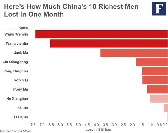 Danh sách 10 tỉ phú Trung Quốc bốc hơi tài sản nhều nhất.