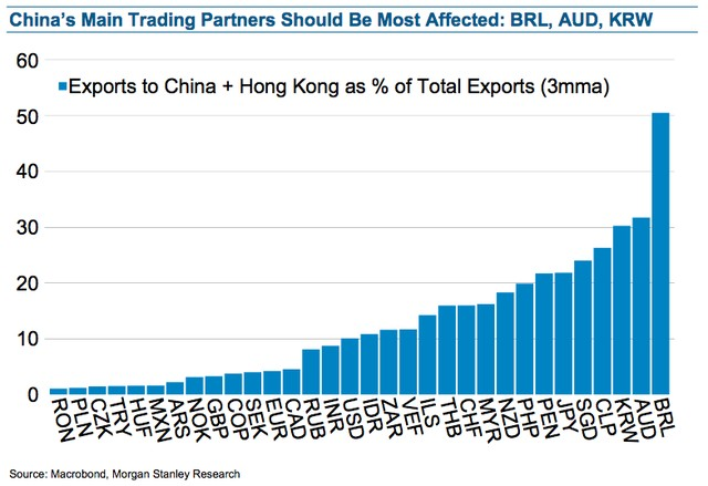 china main trading partners