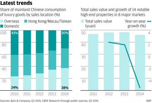 Thị phần tiêu thụ hàng cao cấp của người Đại lục Trung Quốc tính theo doanh thu khu vực (%).