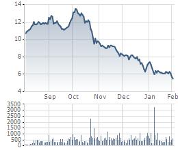 Biến động giá cổ phiếu OGC trong 6 tháng