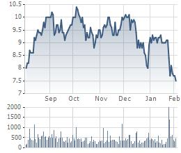 Cổ phiếu SCR giảm mạnh trong những phiên gần đây