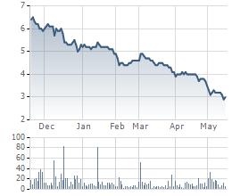 Diễn biến giao dịch cổ phiếu DHM thời gian qua