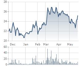 Diễn biến cổ phiếu FMC thời gian gần đây