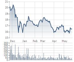 Diễn biến giao dịch cổ phiếu PET thời gian gần đây