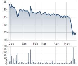 Diễn biến cổ phiếu DCL thời gian gần đây