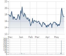 Diễn biến cổ phiếu VFR thời gian gần đây