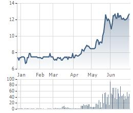 Thị giá SHA tăng mạnh kể từ đầu năm 2015