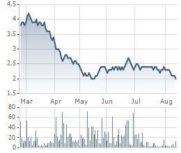 Diễn biến giá cổ phiếu LCM trong 6 tháng qua