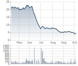 Cổ phiếu JVC liên tục lao dốc thời gian gần đây