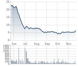 JVC đã mất 2/3 giá trị vốn hóa kể từ khi xảy ra biến cố