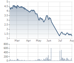 Diễn biến giá cổ phiếu KSS trong 6 tháng qua