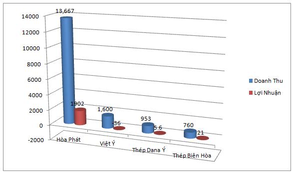 Doanh thu và lợi nhuận 6 tháng đầu năm 2015 của một số doanh nghiệp ngành thép