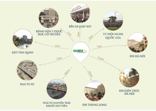 Khu chung cư cách ngã tư Khuất Duy Tiến - Nguyễn Trãi 500m, cách khu đô thị Linh Đàm 500m. Kết nối đồng bộ với trung tâm Thanh Xuân rất đa dạng về hệ thống văn hóa giáo dục
