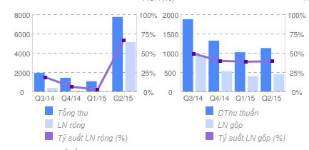 Kết quả kinh doanh 4 quý gần nhất của Kinh Đô
