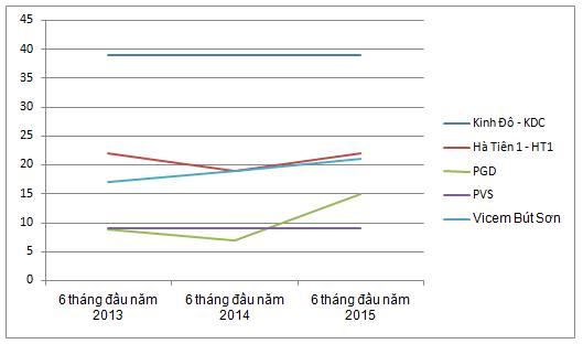 Biến động Biên lợi nhuận gộp của một số doanh nghiệp theo chu kỳ 6 tháng đầu năm từ 2013
