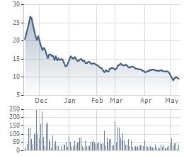 Diễn biến cổ phiếu QBS kể từ khi niêm yết