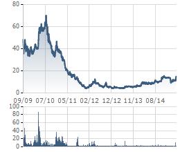 Cổ phiếu SDU từng giảm từ 70.000 đồng xuống còn 4.000 đồng
