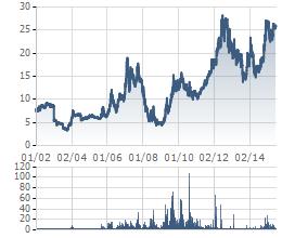 Thị giá GIL tăng trưởng mạnh kể từ khi niêm yết