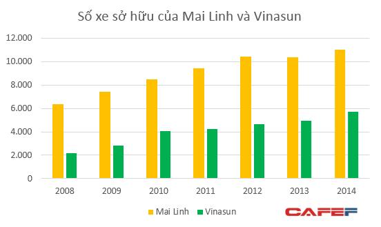 Đội xe của Vinasun chủ yếu là Toyota Innova và Toyota Vios, trong khi đó hệ thống Mai Linh sử dụng nhiều dòng xe khác nhau
