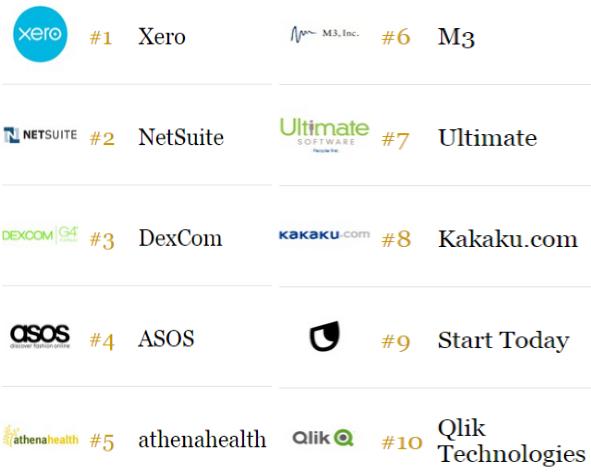 Top 10 công ty đổi mới nhất theo Forbes