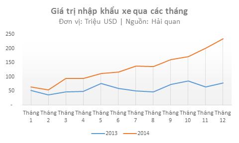 Nhập khẩu ô tô năm 2014 (Nguồn: Tổng cục Hải quan).