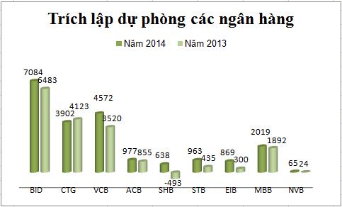 Trích lập dự phòng của các ngân hàng tăng mạnh trong năm 2014, đơn vị: tỷ đồng