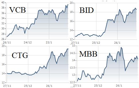 Cổ phiếu ngân hàng tăng mạnh trong thời gian gần đây