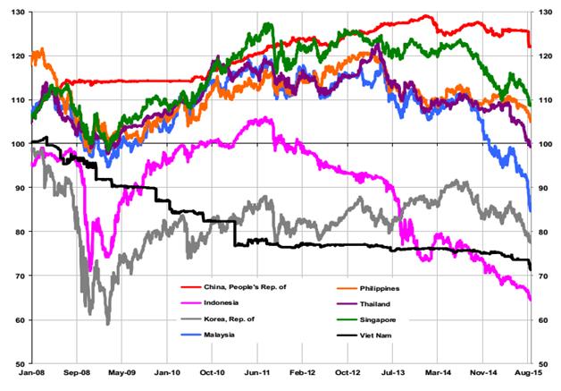 Biến động tỷ giá đồng tiền một số nước Châu Á với USD, 2/1/2007 = 100  Nguồn: ADB Asian Bonds Online, Bloomberg