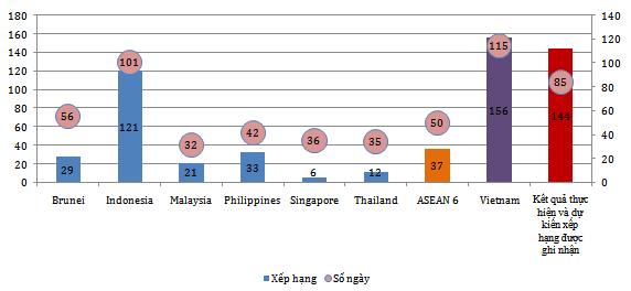 Xếp hạng chỉ số tiếp cận điện năng (Nguồn: CIEM)