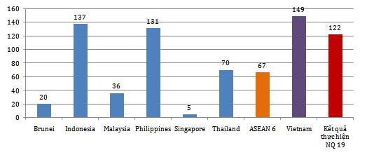 Xếp hạng chỉ số nộp thuế và BHXH (Nguồn: CIEM)