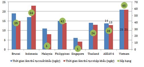 Xếp hạng chỉ số giao dịch thương mại qua biên giới (Nguồn: CIEM)
