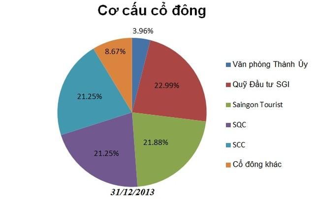 Đến 2013, nhóm cổ đông liên quan ông Đặng Thành Tâm chiếm áp đảo. Văn phòng Thành ủy TP.HCM vấn giữ gần 4%