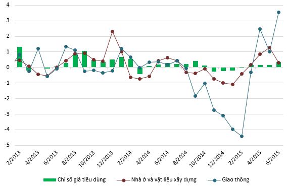 Tác động của giá xăng và giá điện vào chỉ số giá tiêu dùng (Nguồn: Tổng cục thống kê).