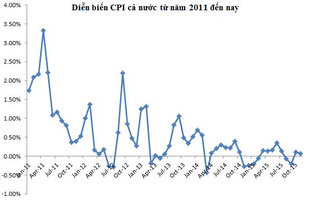 Diễn biến CPI cả nước từ năm 2011 đến nay (Nguồn: Tổng cục thống kê)