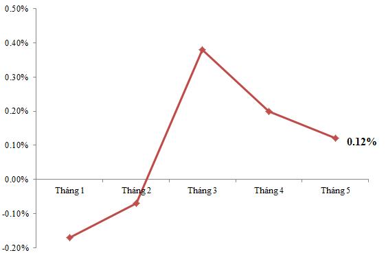 Diễn biến CPI TP Hà Nội năm 2015 (Nguồn: Cục thống kê TP Hà Nội).