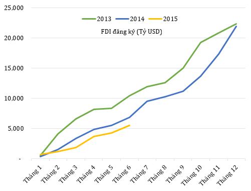 Vốn FDI đăng ký vào Việt Nam trong 3 năm gần đây.