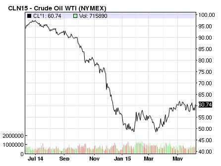 Giá dầu thế giới dần hồi phục