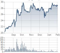 Diễn biến giá cổ phiếu DBC thời gian gần đây